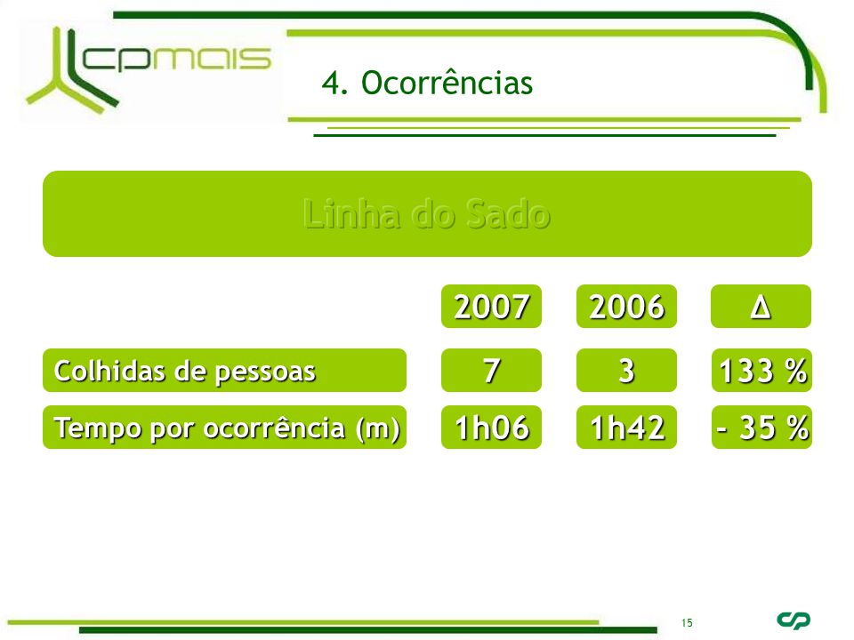 15 20072006∆ Colhidas de pessoas 73 133 % Tempo por ocorrência (m) 1h061h42 - 35 % 4. Ocorrências