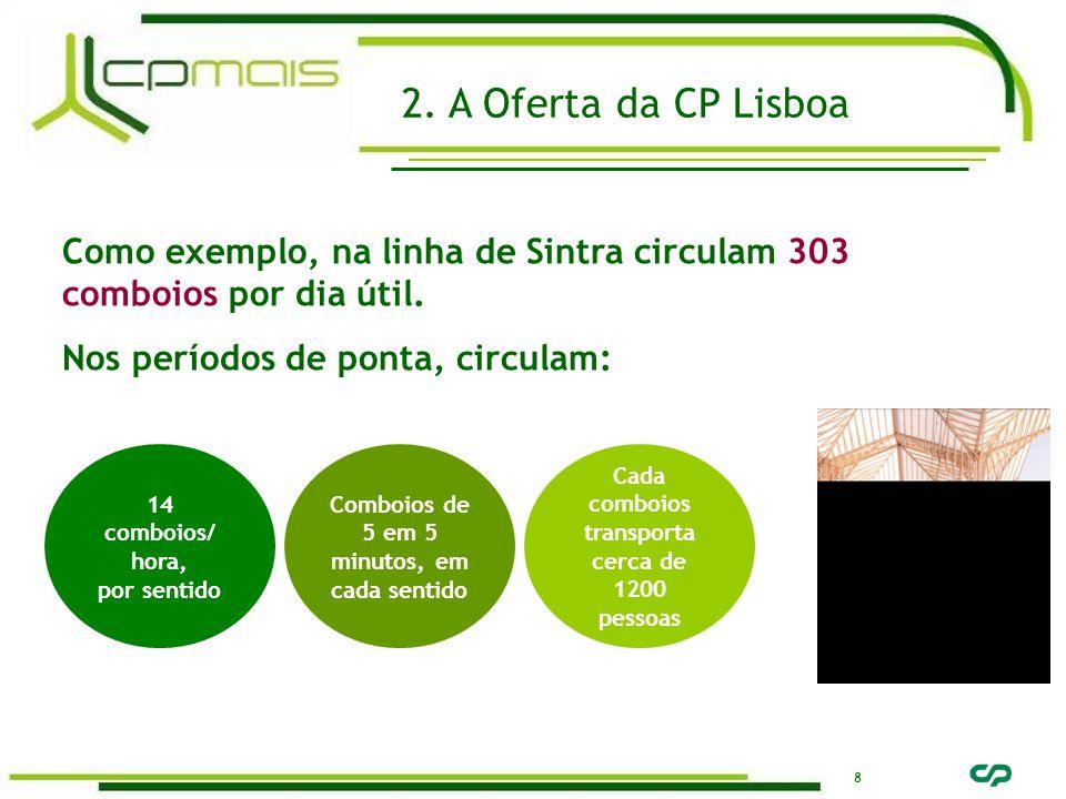 8 Como exemplo, na linha de Sintra circulam 303 comboios por dia útil. Nos períodos de ponta, circulam: 2. A Oferta da CP Lisboa Comboios de 5 em 5 mi