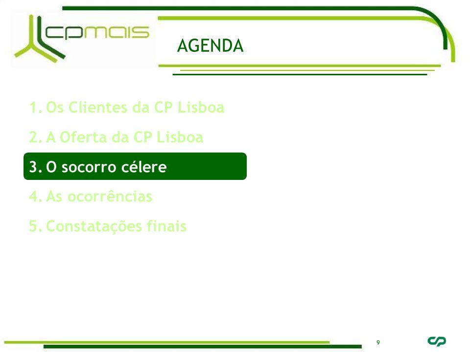9 AGENDA 1.Os Clientes da CP Lisboa 2.A Oferta da CP Lisboa 3.O socorro célere 4.As ocorrências 5.Constatações finais