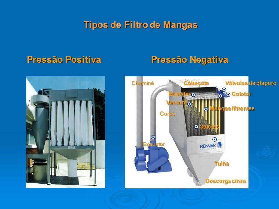 Tipos de Filtro de Mangas Pressão Positiva Pressão Negativa Corpo Cabeçote Coletor Válvulas de disparo Venture Mangas filtrantes Gaiolas Descarga cinz