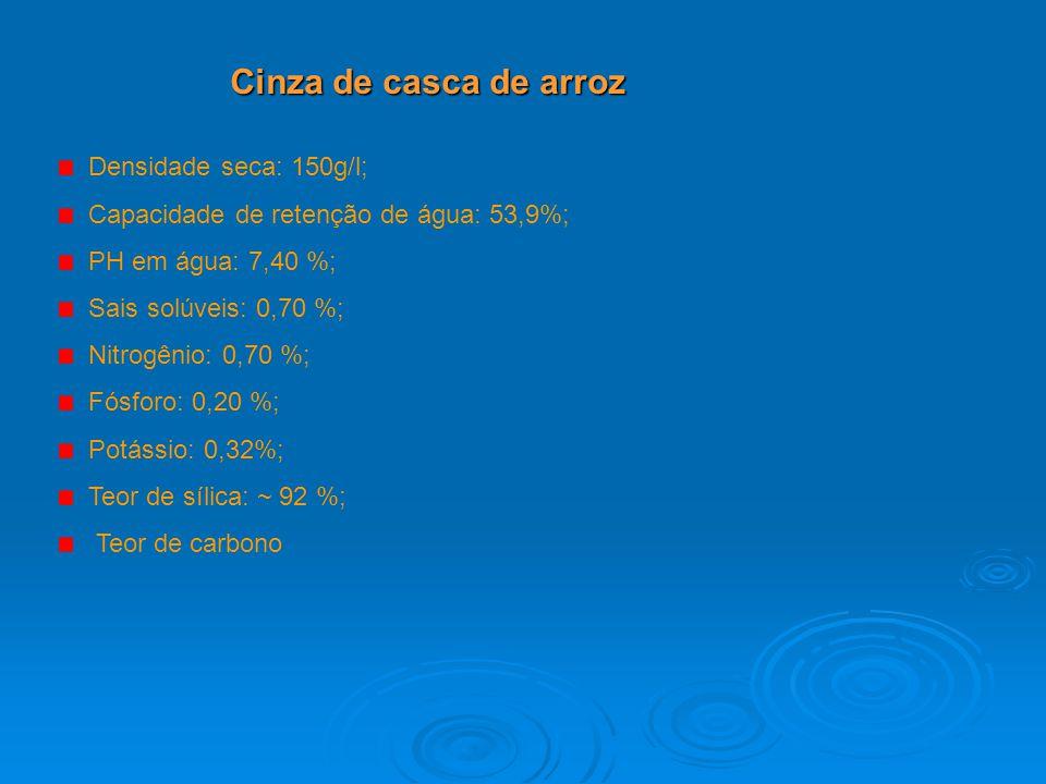 Cinza de casca de arroz Densidade seca: 150g/l; Capacidade de retenção de água: 53,9%; PH em água: 7,40 %; Sais solúveis: 0,70 %; Nitrogênio: 0,70 %;