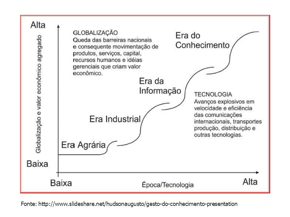 Fonte: http://www.slideshare.net/hudsonaugusto/gesto-do-conhecimento-presentation