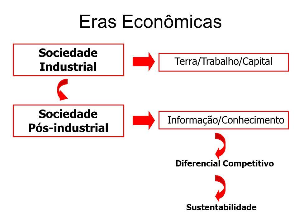 Eras Econômicas Diferencial Competitivo Sociedade Industrial Sociedade Pós-industrial Terra/Trabalho/Capital Informação/Conhecimento Sustentabilidade