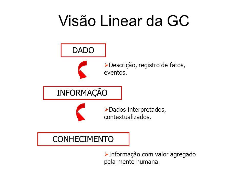 Visão Linear da GC  Dados interpretados, contextualizados. DADO INFORMAÇÃO CONHECIMENTO  Descrição, registro de fatos, eventos.  Informação com val