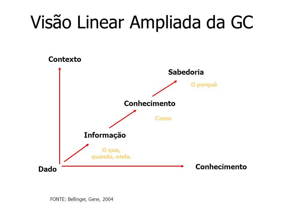 Visão Linear Ampliada da GC Contexto Conhecimento Dado Informação O que, quando, onde. Conhecimento Como Sabedoria O porquê FONTE: Bellinger, Gene, 20