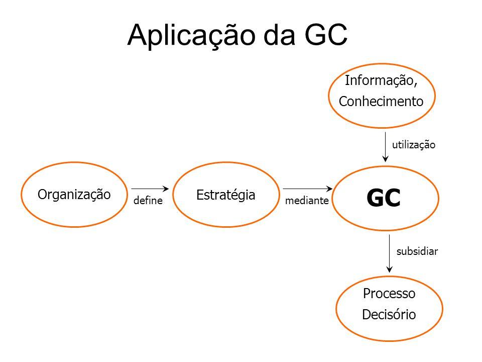 GC Processo Decisório Organização Estratégia Informação, Conhecimento define mediante utilização subsidiar Aplicação da GC