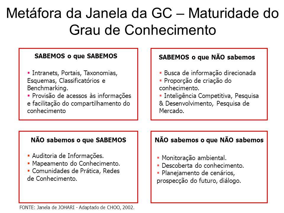 Metáfora da Janela da GC – Maturidade do Grau de Conhecimento FONTE: Janela de JOHARI - Adaptado de CHOO, 2002. SABEMOS o que SABEMOS  Intranets, Por