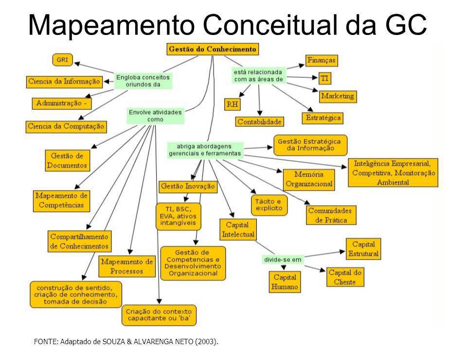 Mapeamento Conceitual da GC FONTE: Adaptado de SOUZA & ALVARENGA NETO (2003).