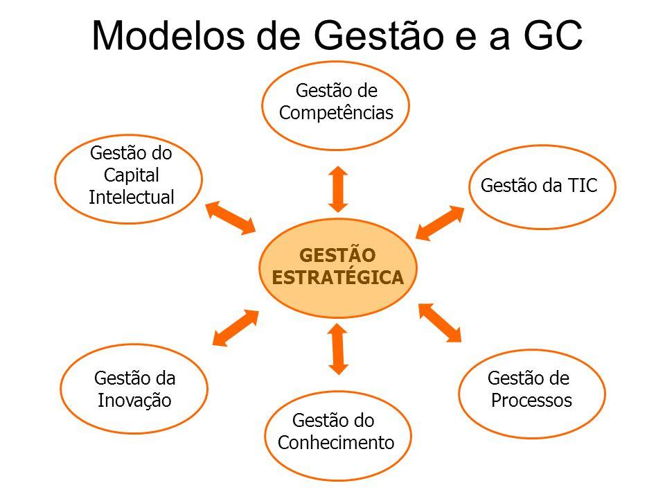 Modelos de Gestão e a GC GESTÃO ESTRATÉGICA Gestão de Competências Gestão da TIC Gestão do Capital Intelectual Gestão de Processos Gestão do Conhecime