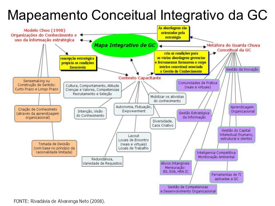 Mapeamento Conceitual Integrativo da GC FONTE: Rivadávia de Alvarenga Neto (2008).