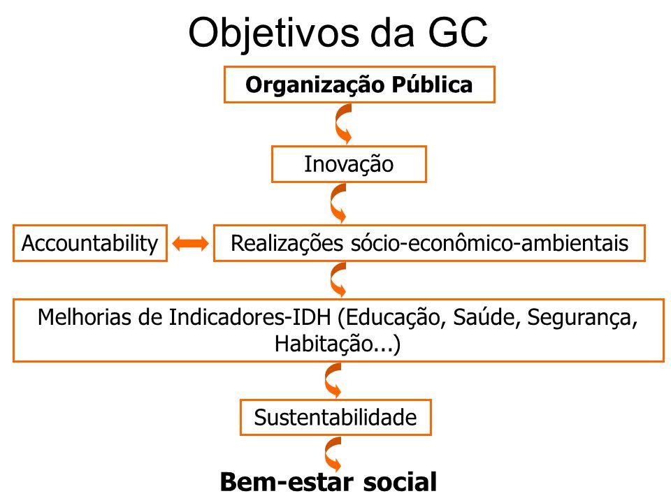 Objetivos da GC Organização Pública Realizações sócio-econômico-ambientais Melhorias de Indicadores-IDH (Educação, Saúde, Segurança, Habitação...) Ino