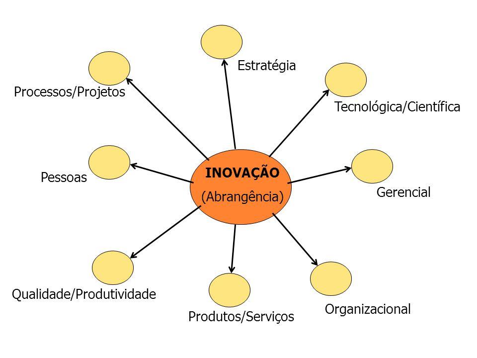 Tecnológica/Científica Pessoas Processos/Projetos Gerencial Estratégia Organizacional INOVAÇÃO (Abrangência) Produtos/Serviços Qualidade/Produtividade