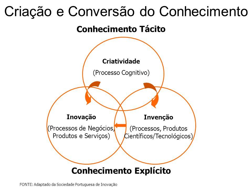 Criação e Conversão do Conhecimento Criatividade (Processo Cognitivo) Invenção (Processos, Produtos Científicos/Tecnológicos) Inovação (Processos de N