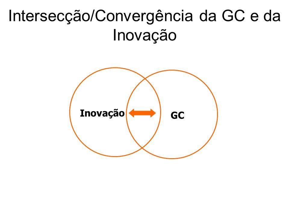 Intersecção/Convergência da GC e da Inovação Inovação GC