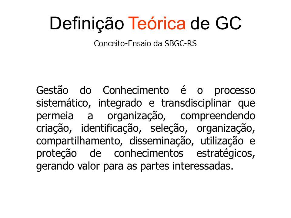 Definição Teórica de GC Conceito-Ensaio da SBGC-RS Gestão do Conhecimento é o processo sistemático, integrado e transdisciplinar que permeia a organiz