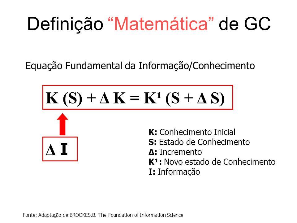 """Definição """"Matemática"""" de GC Equação Fundamental da Informação/Conhecimento K: Conhecimento Inicial S: Estado de Conhecimento Δ: Incremento K¹: Novo e"""