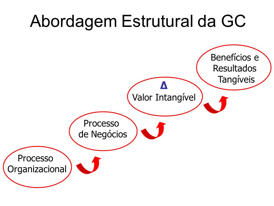 Abordagem Estrutural da GC Processo Organizacional Processo de Negócios Δ Valor Intangível Benefícios e Resultados Tangíveis