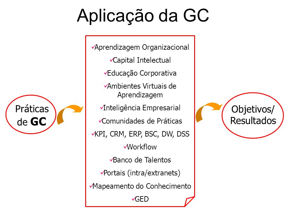 Aplicação da GC Objetivos/ Resultados Práticas de GC Aprendizagem Organizacional Capital Intelectual Educação Corporativa Ambientes Virtuais de Aprend