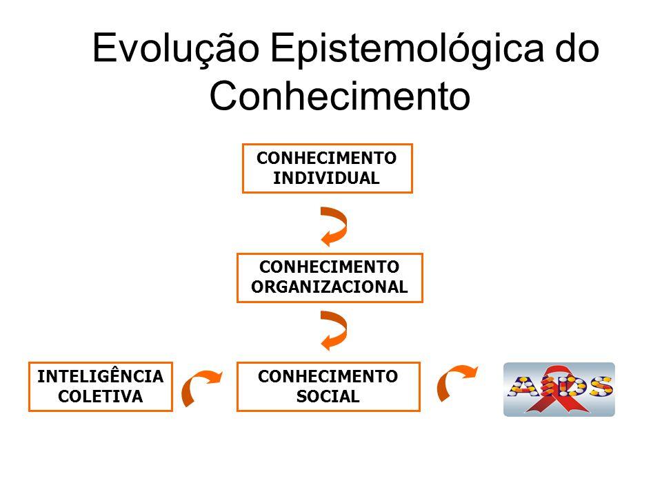 Evolução Epistemológica do Conhecimento INTELIGÊNCIA COLETIVA CONHECIMENTO INDIVIDUAL CONHECIMENTO ORGANIZACIONAL CONHECIMENTO SOCIAL