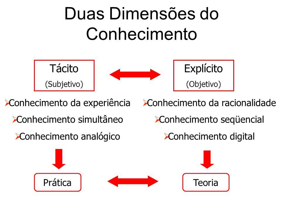 Duas Dimensões do Conhecimento  Conhecimento da experiência  Conhecimento simultâneo  Conhecimento analógico Tácito (Subjetivo) Explícito (Objetivo