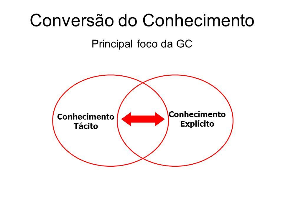 Conversão do Conhecimento Principal foco da GC Conhecimento Tácito Conhecimento Explícito