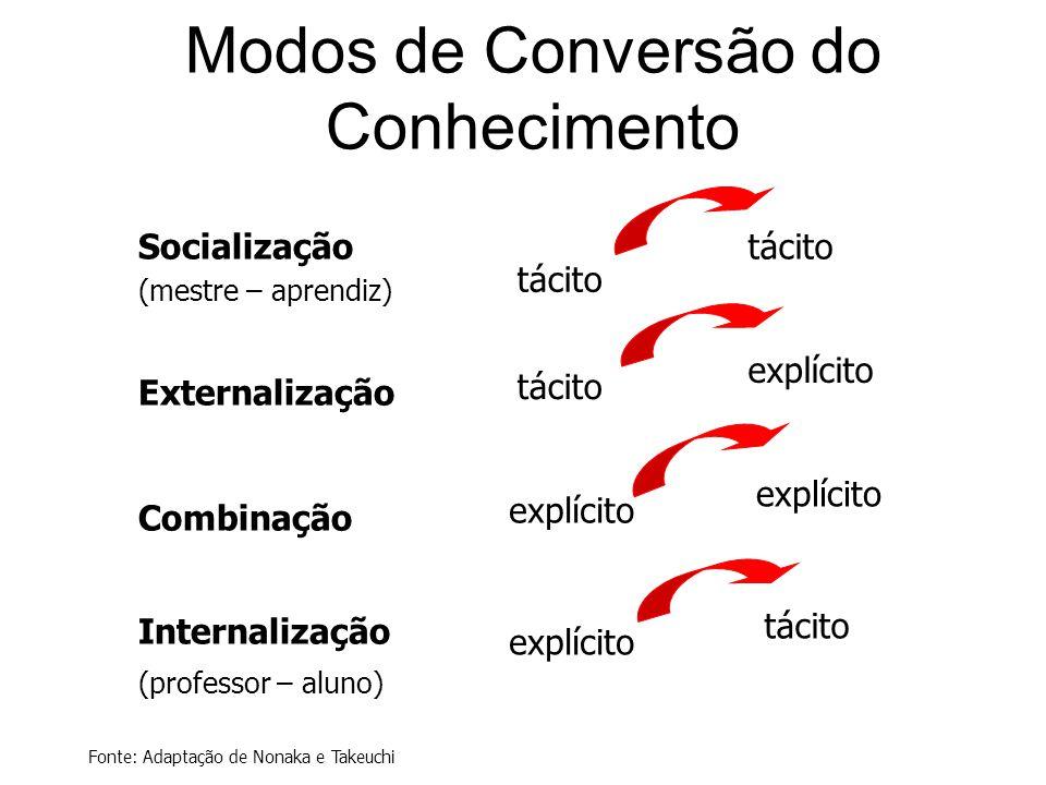 Modos de Conversão do Conhecimento Socialização (mestre – aprendiz) Externalização Combinação Internalização (professor – aluno) tácito explícito Font