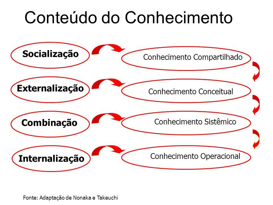 Conteúdo do Conhecimento Socialização Internalização Combinação Externalização Conhecimento Compartilhado Conhecimento Conceitual Conhecimento Sistêmi