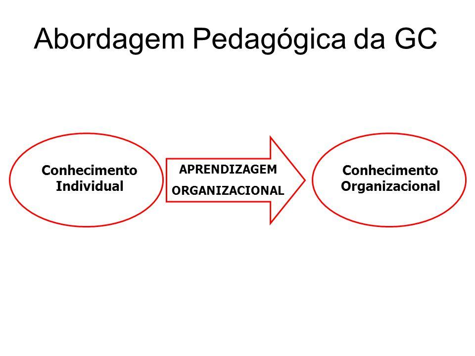 Abordagem Pedagógica da GC Conhecimento Individual Conhecimento Organizacional APRENDIZAGEM ORGANIZACIONAL