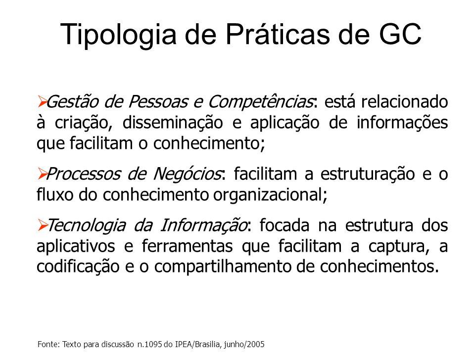 Tipologia de Práticas de GC  Gestão de Pessoas e Competências: está relacionado à criação, disseminação e aplicação de informações que facilitam o co