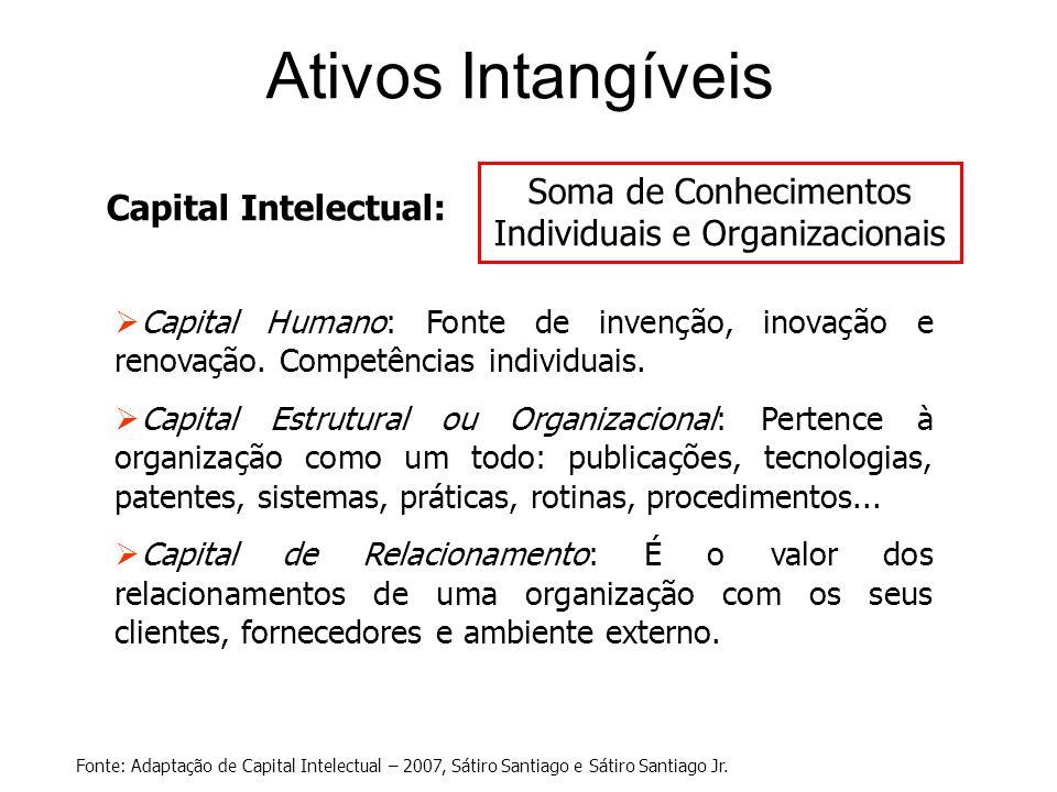 Ativos Intangíveis Capital Intelectual:  Capital Humano: Fonte de invenção, inovação e renovação. Competências individuais.  Capital Estrutural ou O