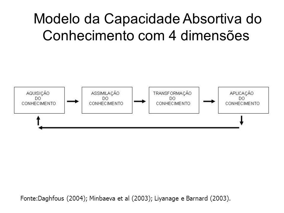 Dimensões, Fatores e Variáveis da Capacidade Absortiva Fonte:Nilton Spíndola Júnior, 2006