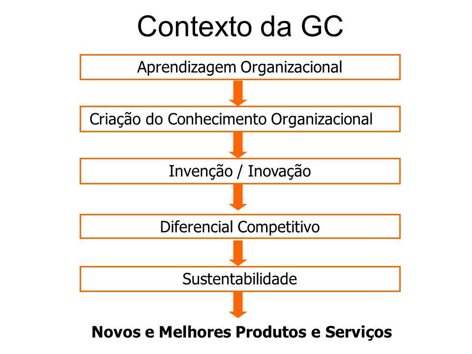 Contexto da GC Novos e Melhores Produtos e Serviços Aprendizagem Organizacional Criação do Conhecimento Organizacional Invenção / Inovação Diferencial