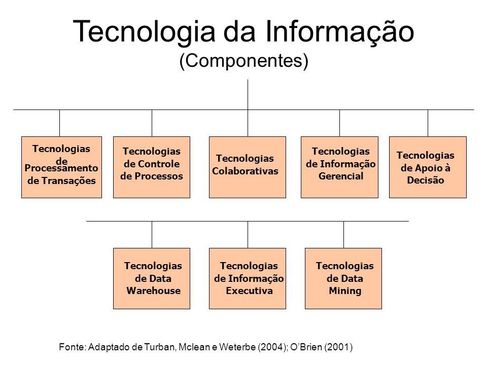 Tecnologia da Informação (Componentes) Tecnologias de Processamento de Transações Tecnologias de Controle de Processos Tecnologias Colaborativas Tecno