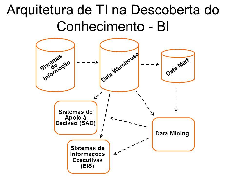 Arquitetura de TI na Descoberta do Conhecimento - BI Sistemas de Informação Data Warehouse Data Mart Data Mining Sistemas de Apoio à Decisão (SAD) Sis