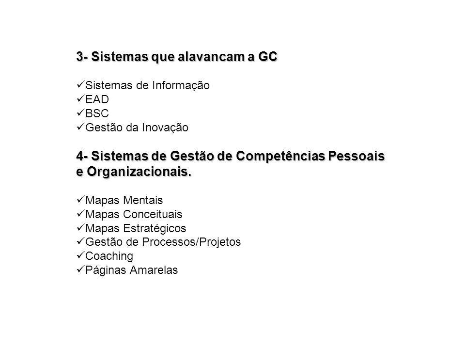 3- Sistemas que alavancam a GC Sistemas de Informação EAD BSC Gestão da Inovação 4- Sistemas de Gestão de Competências Pessoais e Organizacionais. Map