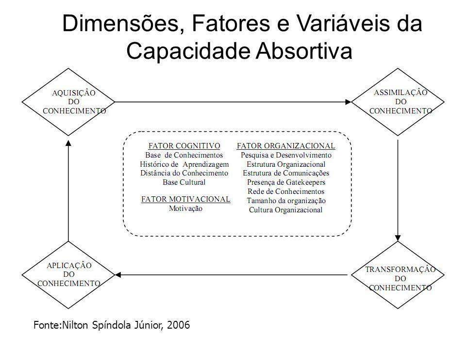 Modelo entre GC e Aprendizagem Organizacional FONTE: Fernando Goldman, disponível em http://kmgoldman.blogspot.com/ http://kmgoldman.blogspot.com/