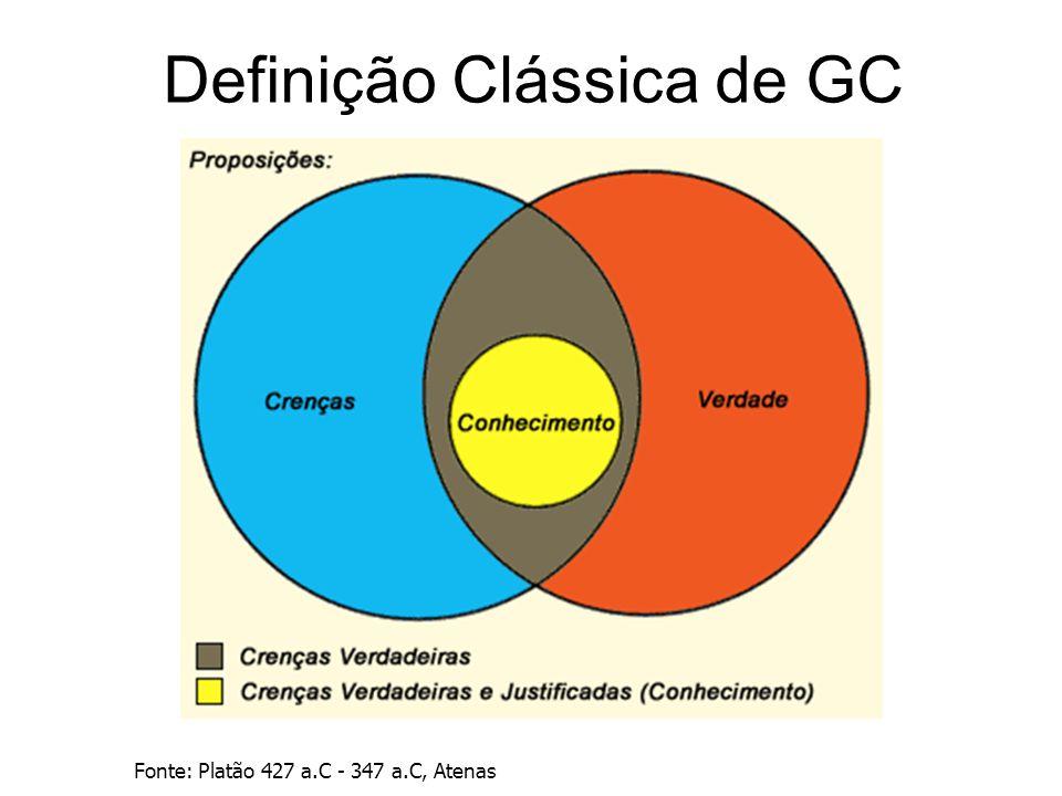 Contexto da GC Novos e Melhores Produtos e Serviços Aprendizagem Organizacional Criação do Conhecimento Organizacional Invenção / Inovação Diferencial Competitivo Sustentabilidade
