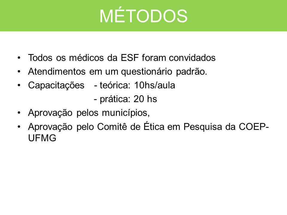 MÉTODOS Todos os médicos da ESF foram convidados Atendimentos em um questionário padrão. Capacitações - teórica: 10hs/aula - prática: 20 hs Aprovação