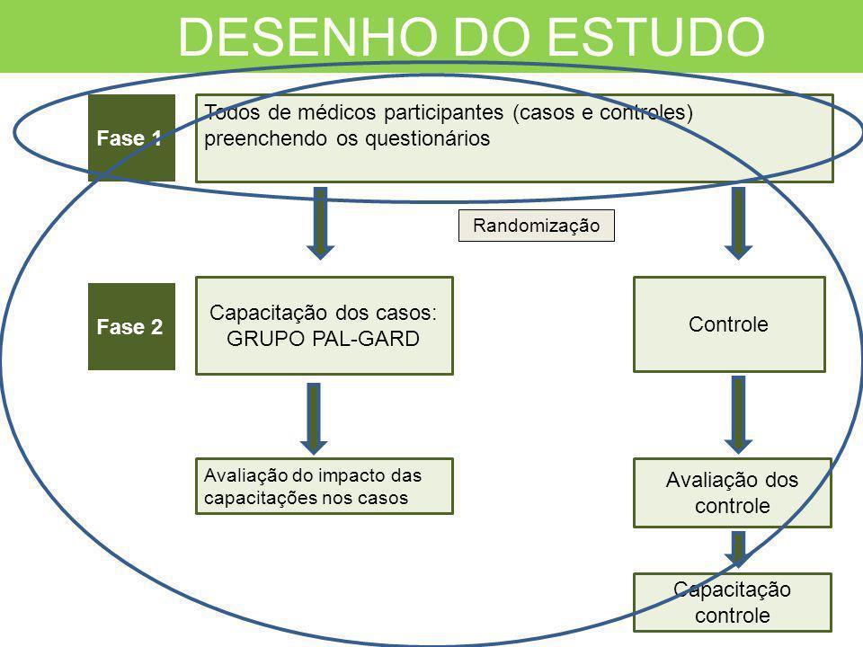 Capacitação dos casos: GRUPO PAL-GARD Controle Capacitação controle DESENHO DO ESTUDO Todos de médicos participantes (casos e controles) preenchendo o