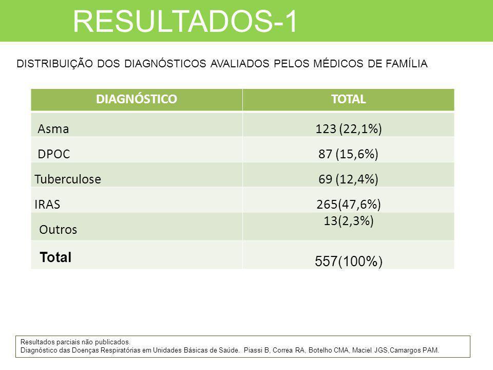 RESULTADOS-1 Resultados parciais não publicados. Diagnóstico das Doenças Respiratórias em Unidades Básicas de Saúde. Piassi B, Correa RA, Botelho CMA,