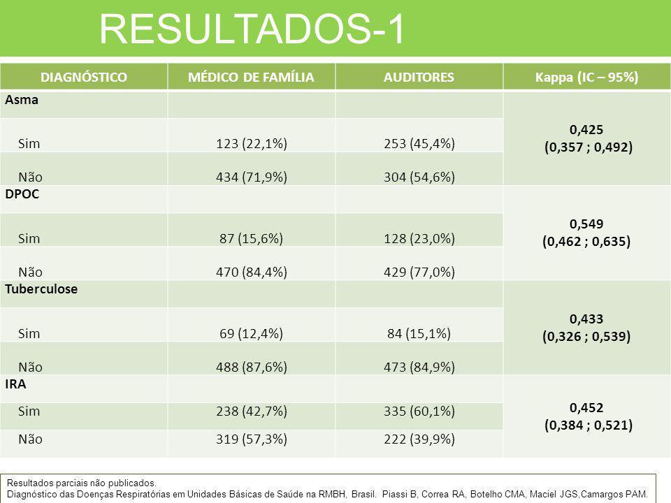 RESULTADOS-1 Resultados parciais não publicados. Diagnóstico das Doenças Respiratórias em Unidades Básicas de Saúde na RMBH, Brasil. Piassi B, Correa