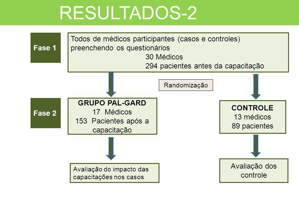 GRUPO PAL-GARD 17 Médicos 153 Pacientes após a capacitação CONTROLE 13 médicos 89 pacientes RESULTADOS-2 Todos de médicos participantes (casos e contr