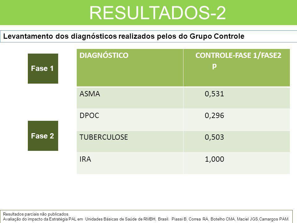 RESULTADOS-2 Randomização Fase 1 Fase 2 DIAGNÓSTICO CONTROLE-FASE 1/FASE2 p ASMA 0,531 DPOC 0,296 TUBERCULOSE 0,503 IRA 1,000 Levantamento dos diagnós