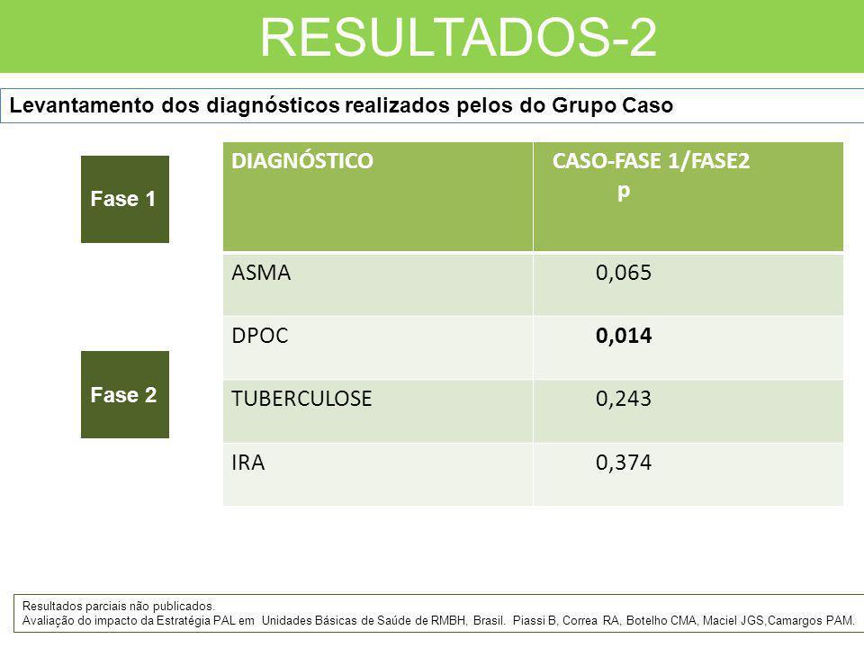 RESULTADOS-2 Randomização Fase 1 Fase 2 DIAGNÓSTICO CASO-FASE 1/FASE2 p ASMA 0,065 DPOC 0,014 TUBERCULOSE 0,243 IRA 0,374 Levantamento dos diagnóstico
