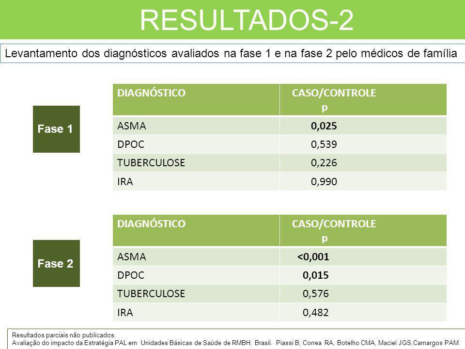 RESULTADOS-2 Fase 1 Fase 2 DIAGNÓSTICO CASO/CONTROLE p ASMA 0,025 DPOC 0,539 TUBERCULOSE 0,226 IRA 0,990 Levantamento dos diagnósticos avaliados na fa