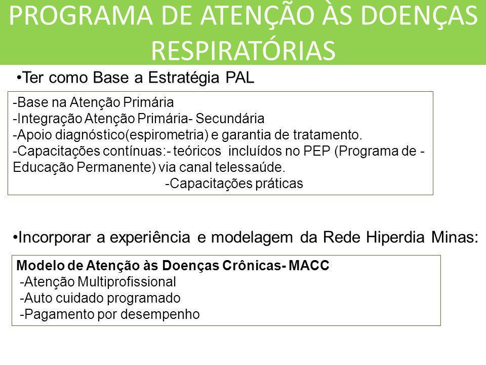 PROGRAMA DE ATENÇÃO ÀS DOENÇAS RESPIRATÓRIAS Incorporar a experiência e modelagem da Rede Hiperdia Minas: Modelo de Atenção às Doenças Crônicas- MACC