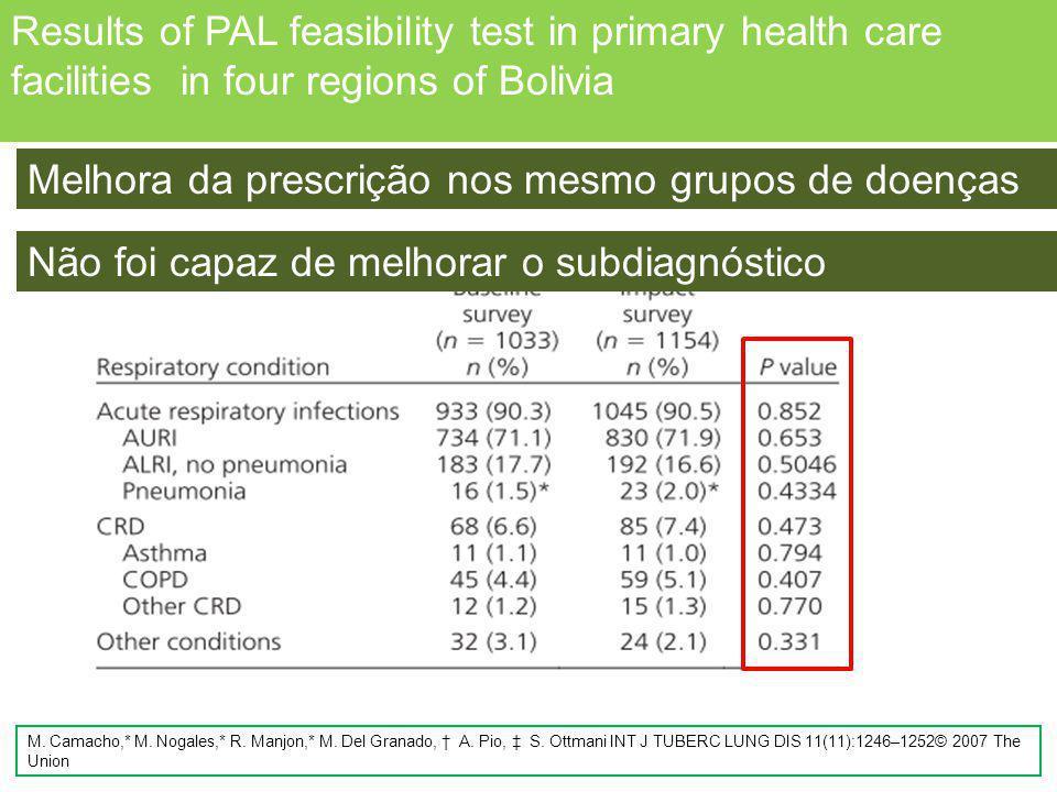 Distribuição das condições respiratórias no estudo de base e no estudo de impacto Results of PAL feasibility test in primary health care facilities in