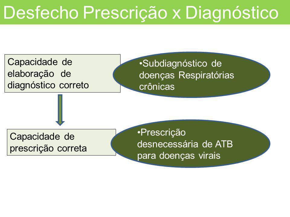Capacidade de elaboração de diagnóstico correto Capacidade de prescrição correta Subdiagnóstico de doenças Respiratórias crônicas Prescrição desnecess