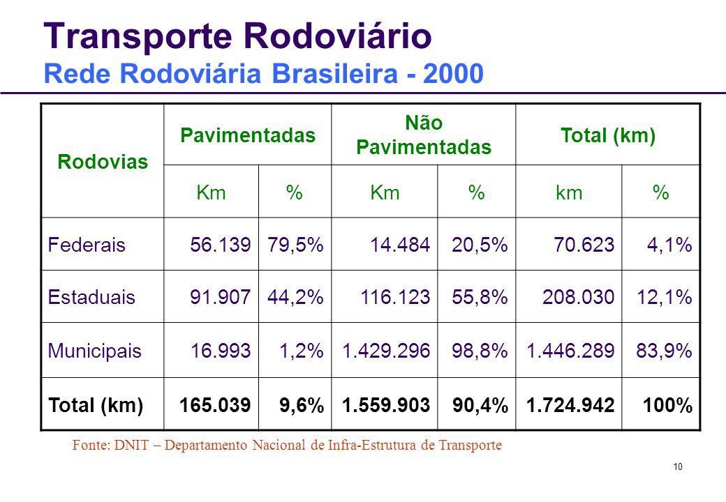 10 Transporte Rodoviário Rede Rodoviária Brasileira - 2000 Rodovias Pavimentadas Não Pavimentadas Total (km) Km% %km% Federais56.13979,5%14.48420,5%70