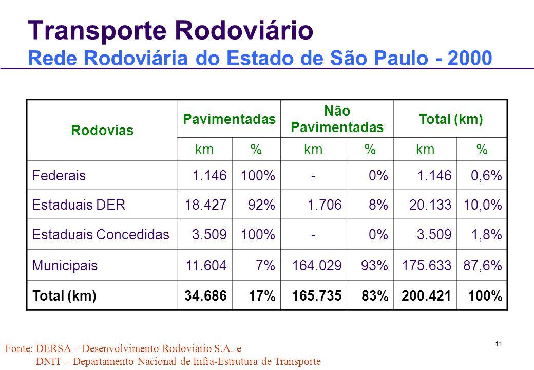 11 Transporte Rodoviário Rede Rodoviária do Estado de São Paulo - 2000 Rodovias Pavimentadas Não Pavimentadas Total (km) km% % % Federais1.146100%-0%1